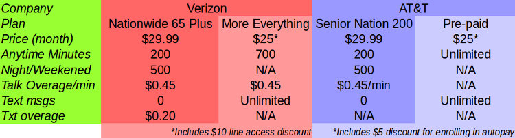 How Verizon and AT&T are Ripping Off Seniors